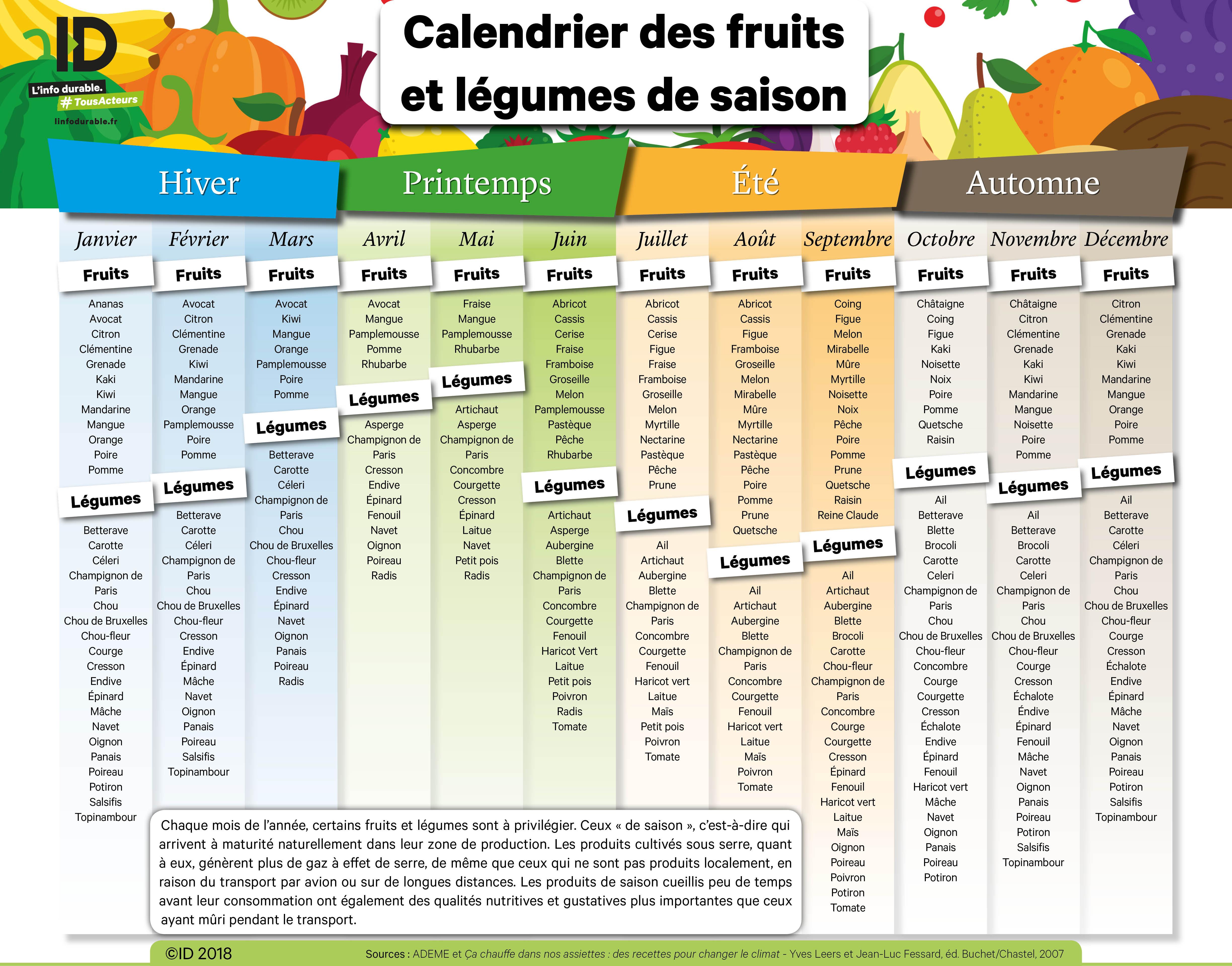 Calendrier Des Legumes.Le Calendrier Des Fruits Et Legumes De Saison En Novembre