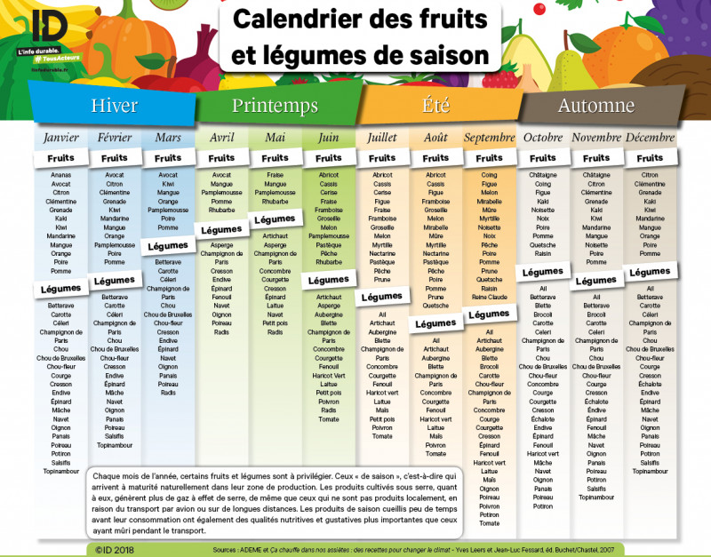 mon calendrier des fruits et l gumes de saison. Black Bedroom Furniture Sets. Home Design Ideas