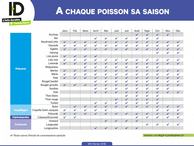 Calendrier Des Poissons Et Fruits De Mer De Saison.Peche Responsable Les Poissons Ont Aussi Leur Saison